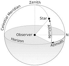 Euler Angles - Satellite Wiki