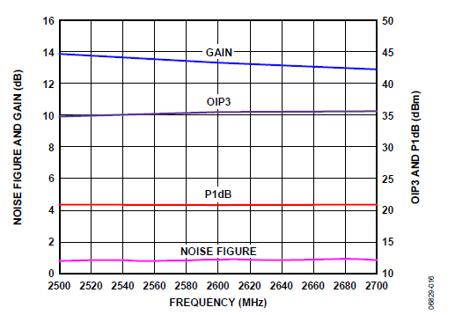 Amplifiers - Satellite Wiki