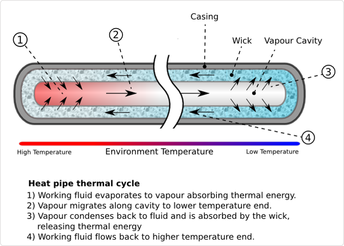 Active Thermal Control System - Satellite Wiki