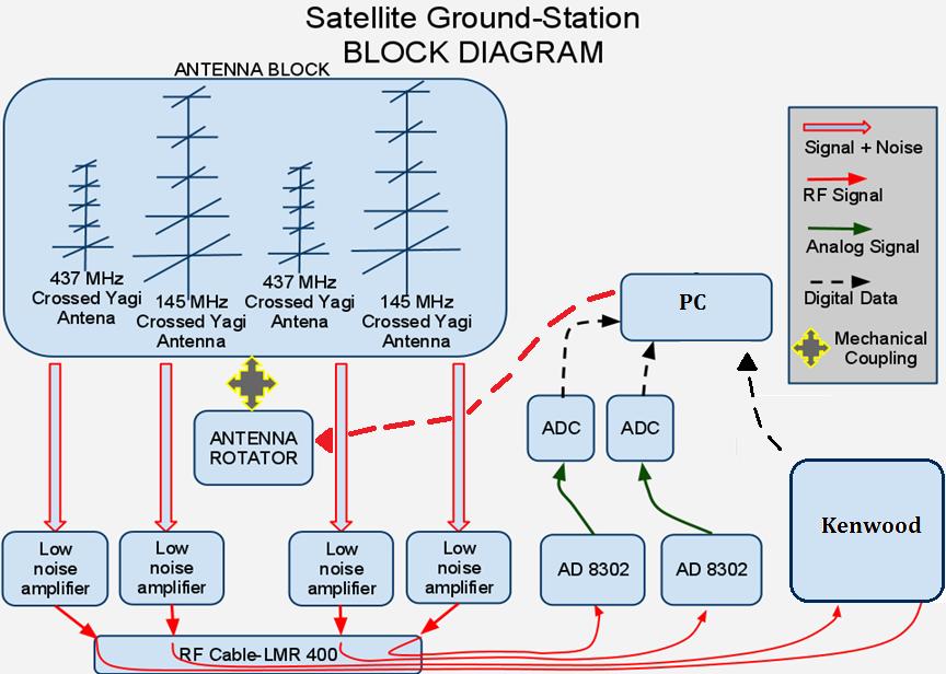 gs iit bombay student satellite project